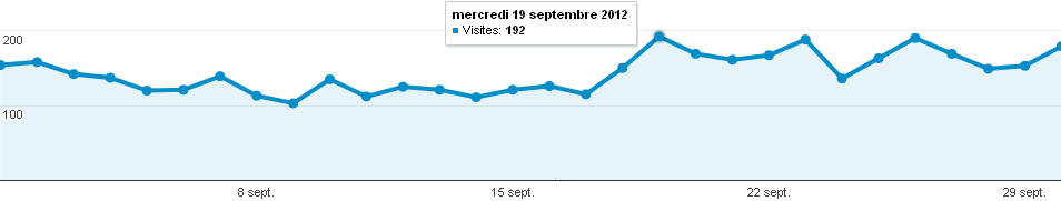 Audience du forum photo Clic-Clac de Septembre 2012 en nombre de visites