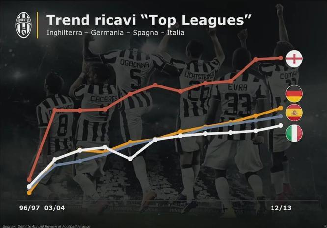 Povero calcio italiano! Chi seguirà Agnelli?