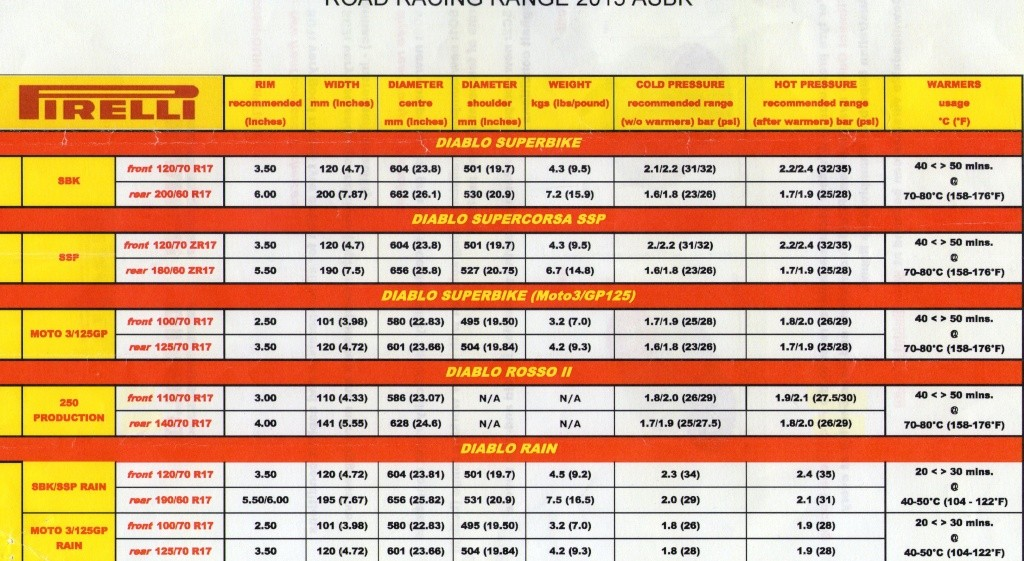 Motorcycle Tire Comparison Chart