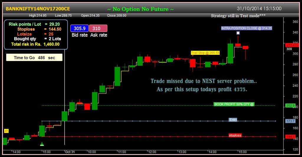 Option trading test