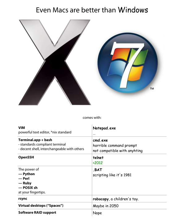 mac is better than windows essay How is mac os x better than microsoft windows update cancel in general, i find that mac os software is of better quality than windows equivalents.