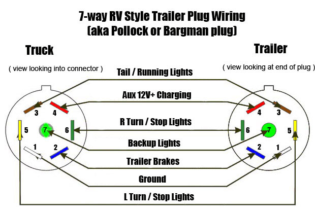 similiar 1998 haulmark trailer wiring diagram keywords image du branchement au connecteur de remorque 7 pins rv connector · ford escape trailer wiring diagram