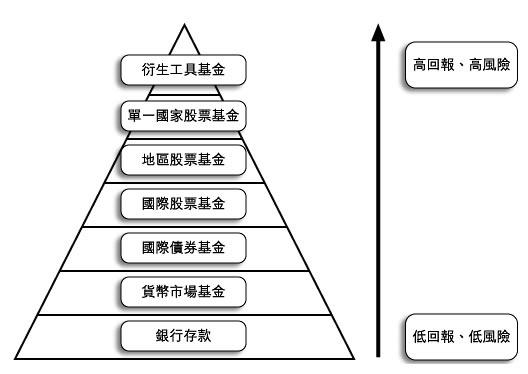 投资基金一选择和增值 A choice and value-added investment fund