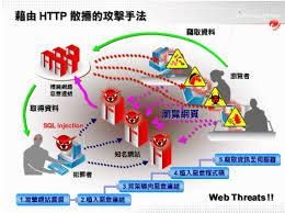科技資訊分享 Technology Information Sharing