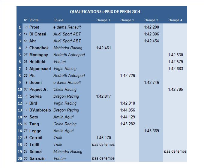 ePrix Pékin Classement Qualifications