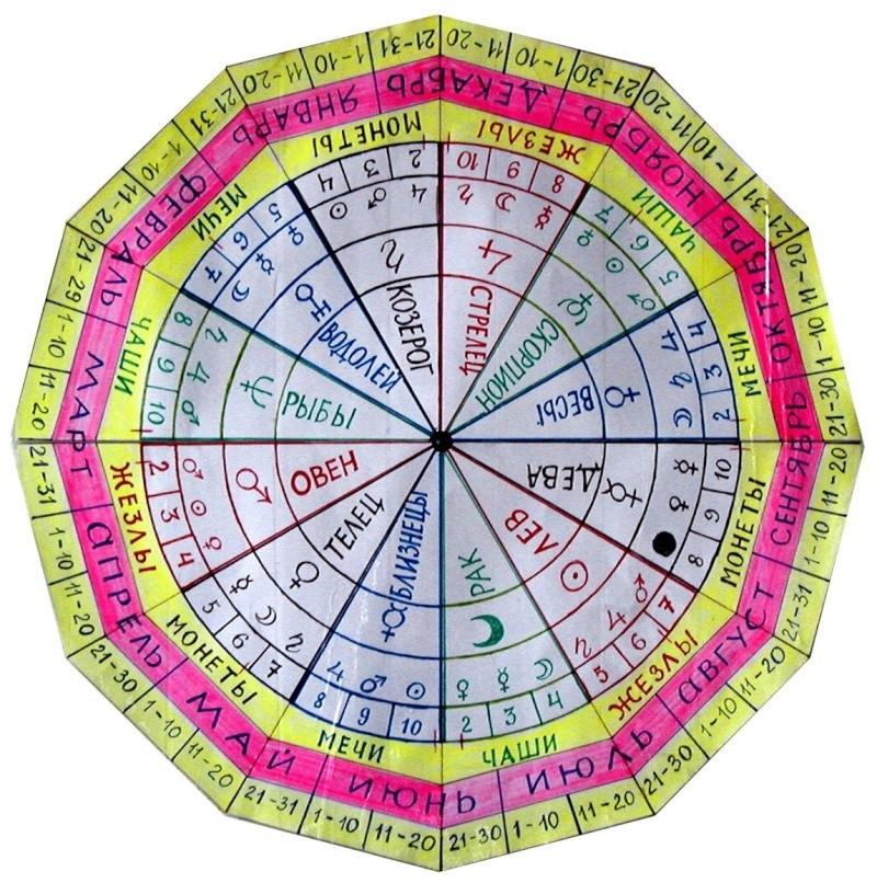 Совместимость знаков зодиака Гороскоп