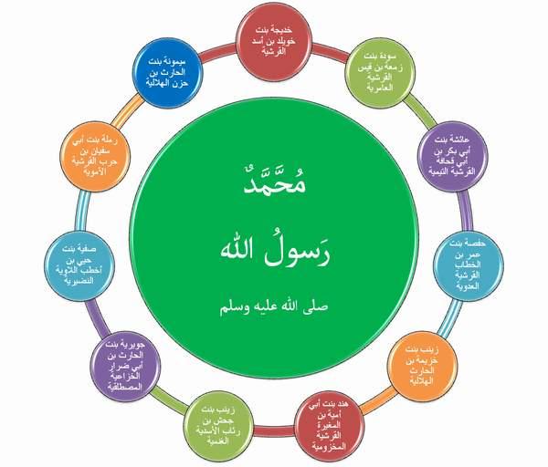 بالصور ابناء وبنات الرسول صلى الله عليه وسلم summer10