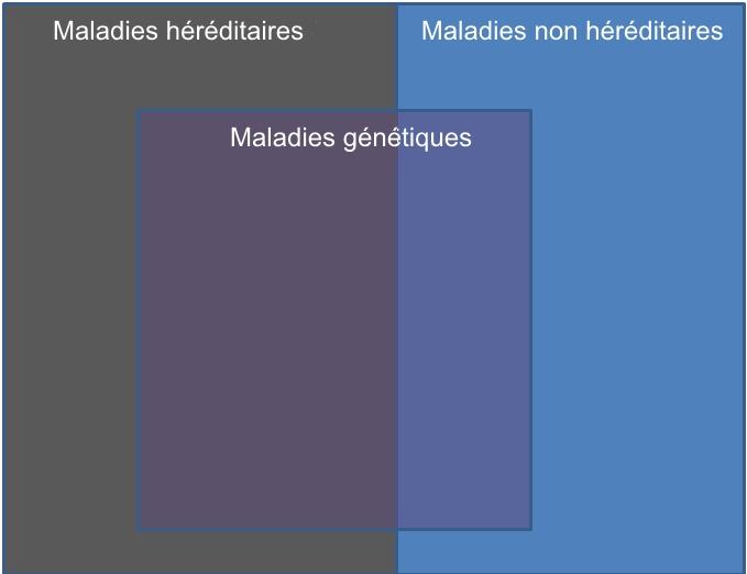génétique et hérédité - neptune - trouble bipolaire