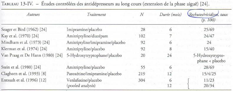 Études contrôlées des antidépresseurs au long cours - Neptune