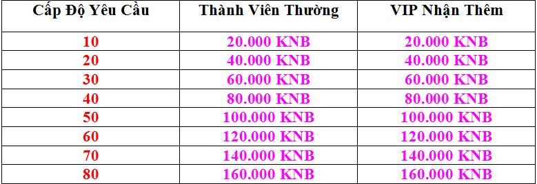 Vấn Tiên Vĩnh Cửu - WebGame FREE, Tặng KNB cực khủng mỗi ngày